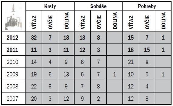 b786e9dd6 Štatistika 2012 – Farnosť sv. Jozefa, Víťaz